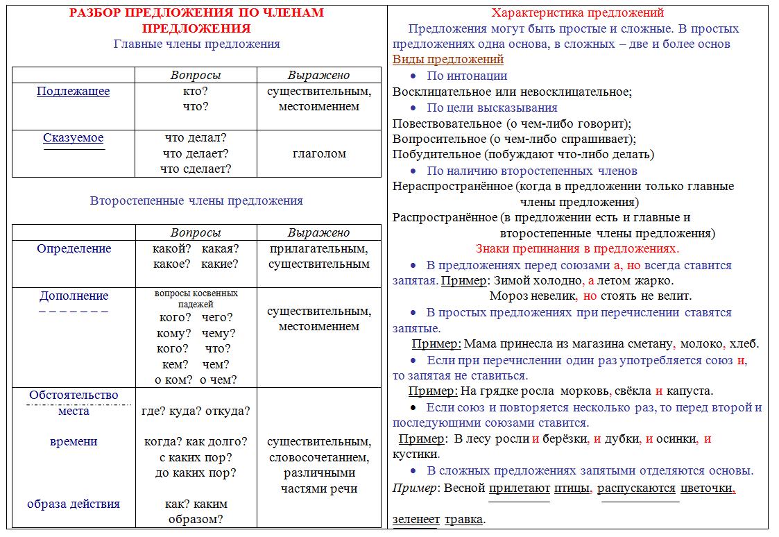Карточки по русскому языку 3 класс скачать